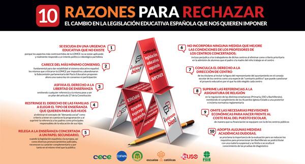 10 razones para rechazar el cambio en la legislación educativa española